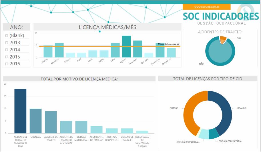 soc indicadores 2