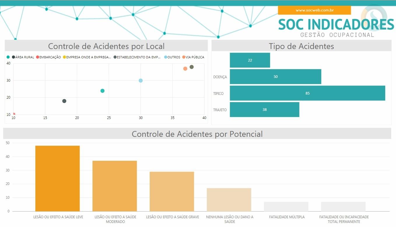 soc indicadores 1