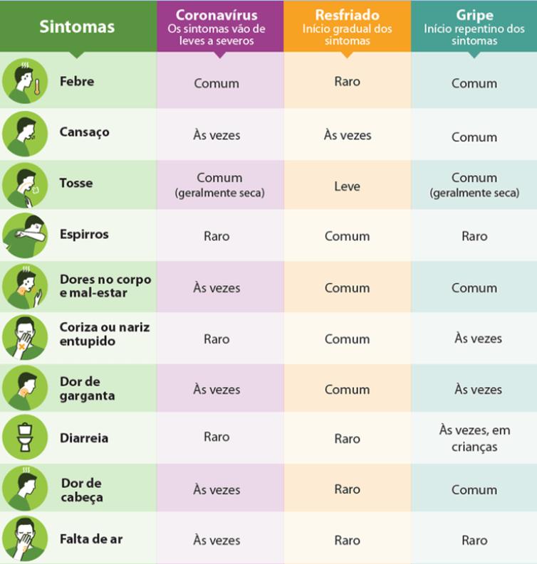 Sintomas gripe, resfriados coronavirus
